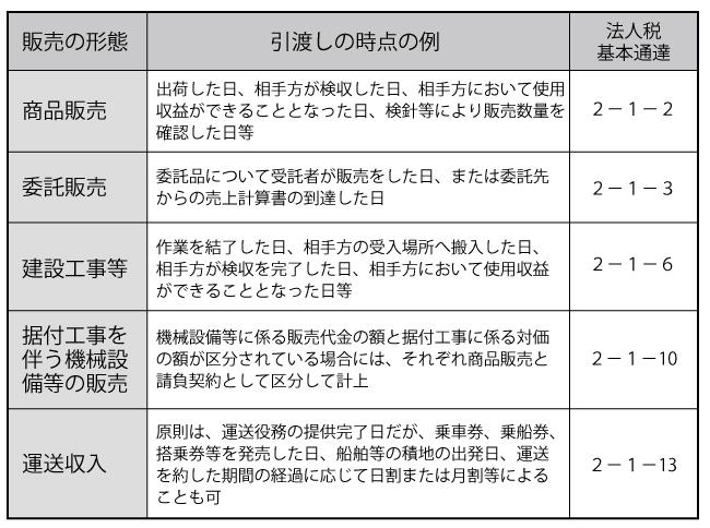 図表2 販売形態による収益認識時点の例