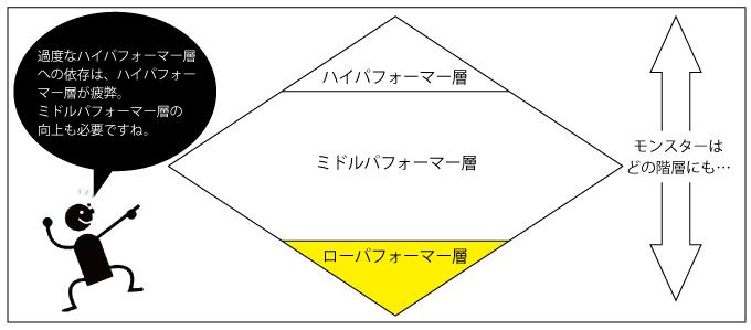 ローパフォーマーの組織内位置図