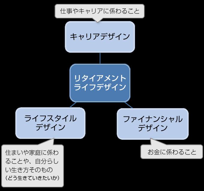リタイアメント・ライフデザイン