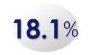 18.1%