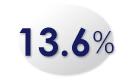 13.6%