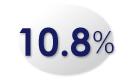 10.8%