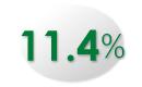 11.4%
