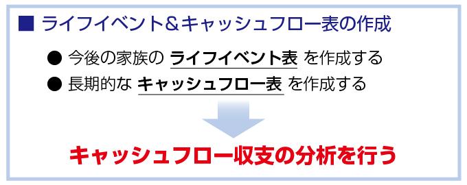 図2 イベント&キャッシュフロー表の作成