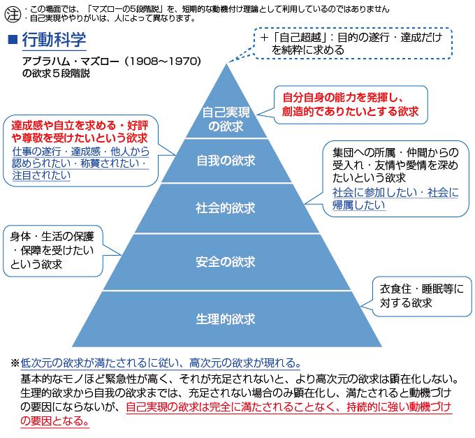 アブラハム・マズローの欲求 5 段階説