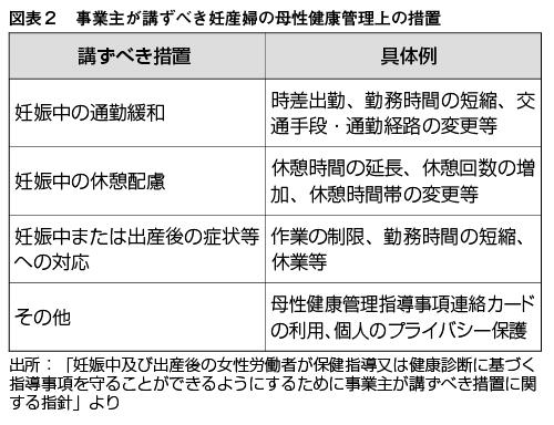 図表2 事業主が講ずべき妊産婦の母性健康管理上の措置