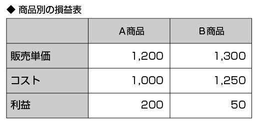 商品別の損益表