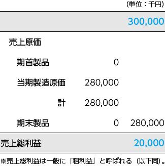前期の損益計算書