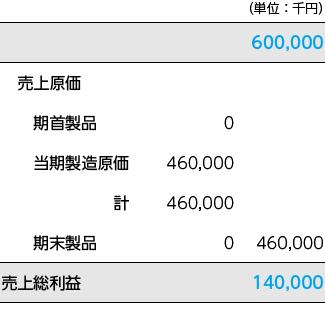 当期の損益計算書