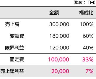 前期の変動損益計算書
