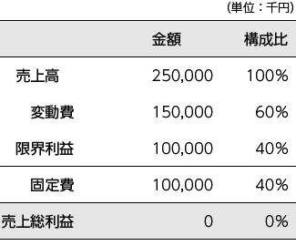 当期の変動損益計算書