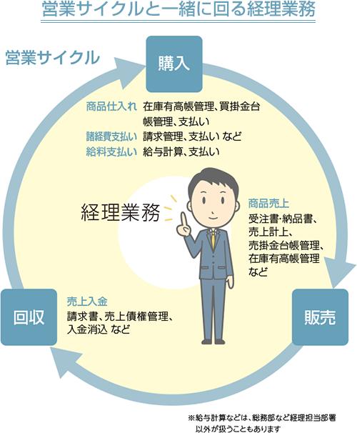営業サイクルと一緒に回る経理業務