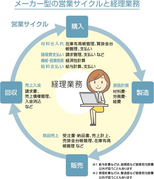 メーカー型の営業サイクルと経理業務