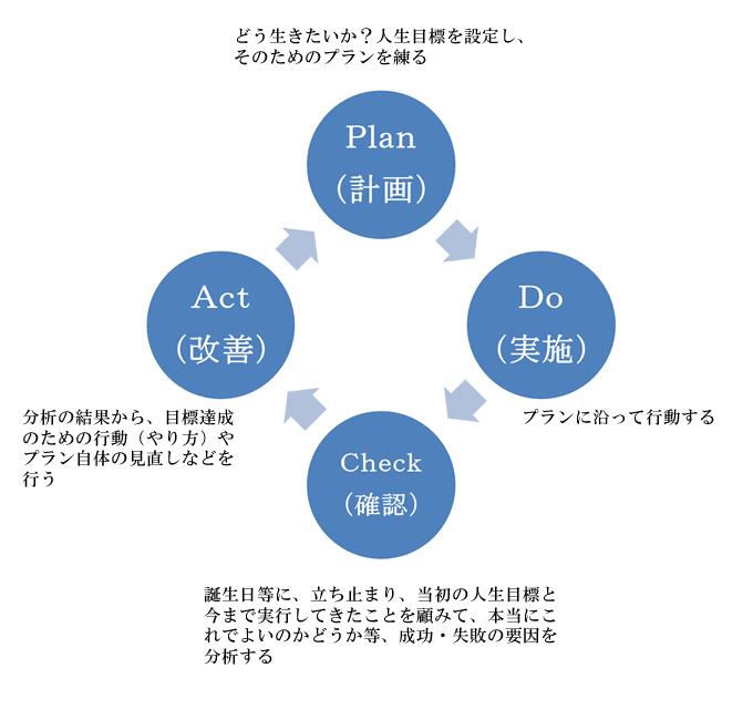人生のPDCAサイクル