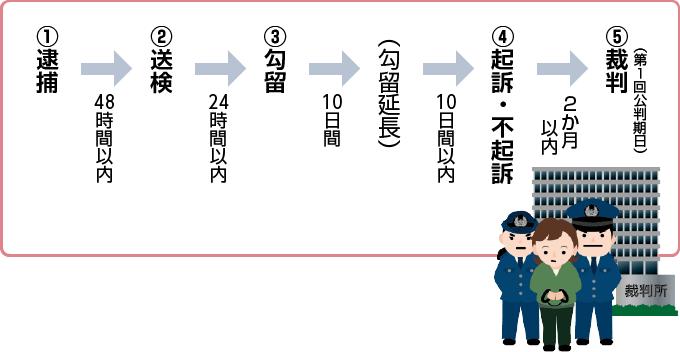 ①逮捕→②送検→③勾留→④起訴・不起訴の決定→⑤裁判